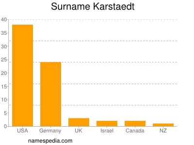 Surname Karstaedt