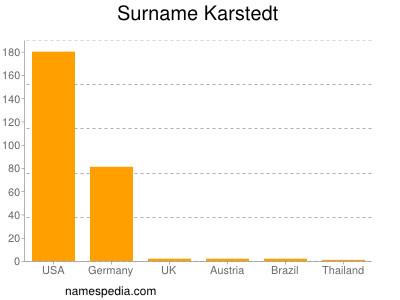 Surname Karstedt