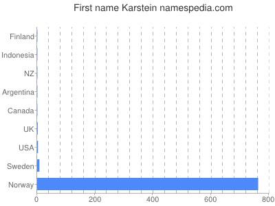 Given name Karstein