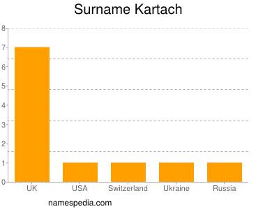 Surname Kartach