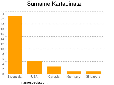Surname Kartadinata