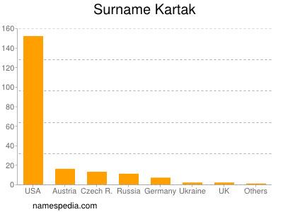 Surname Kartak