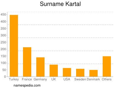 Surname Kartal