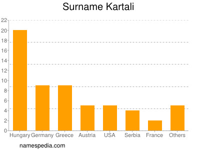 Surname Kartali