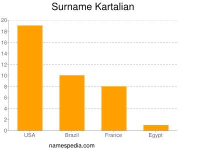 Surname Kartalian