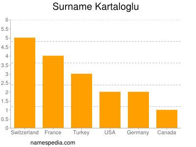 Surname Kartaloglu