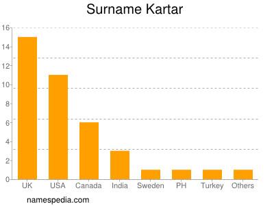 Surname Kartar