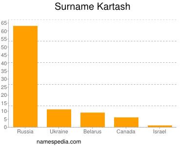 Surname Kartash