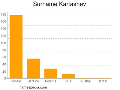 Surname Kartashev
