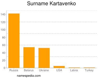 Surname Kartavenko