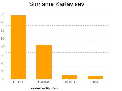 Surname Kartavtsev