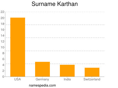 Surname Karthan