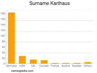 Surname Karthaus