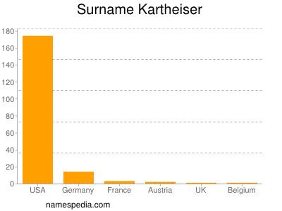 Surname Kartheiser