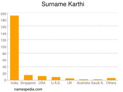 Surname Karthi