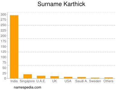 Surname Karthick