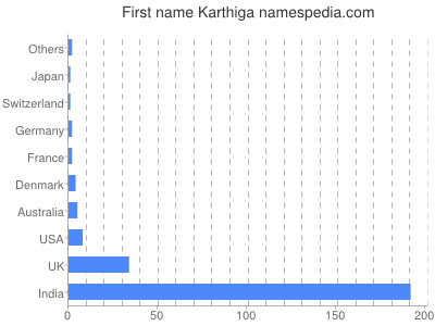 Given name Karthiga