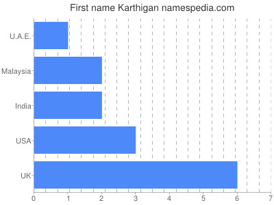 Given name Karthigan