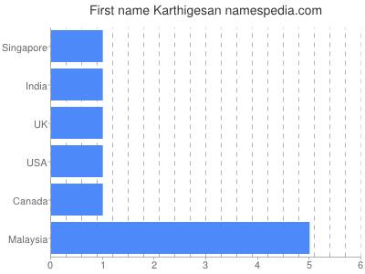 Given name Karthigesan