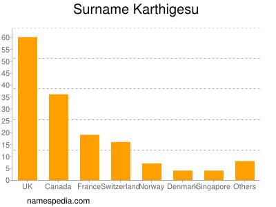 Surname Karthigesu
