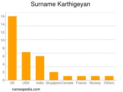Surname Karthigeyan