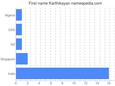 Given name Karthikayan