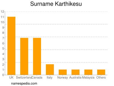 Surname Karthikesu