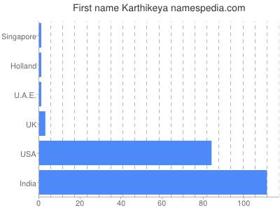 Given name Karthikeya