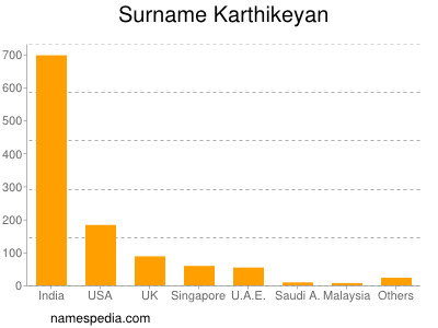 Surname Karthikeyan