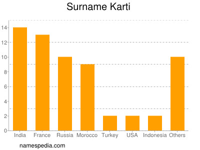 Surname Karti