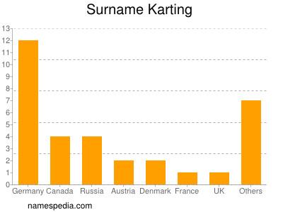 Surname Karting