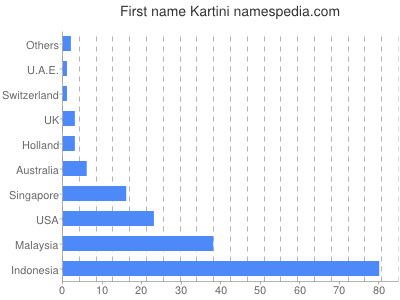 Given name Kartini