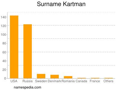 Surname Kartman
