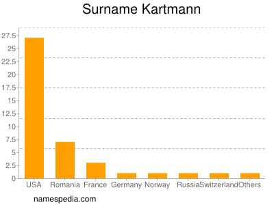 Surname Kartmann