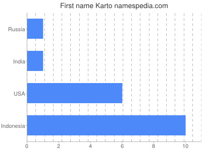 Given name Karto