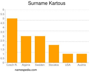 Surname Kartous
