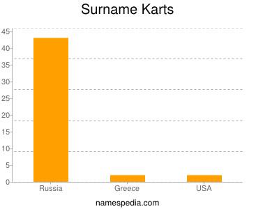 Surname Karts