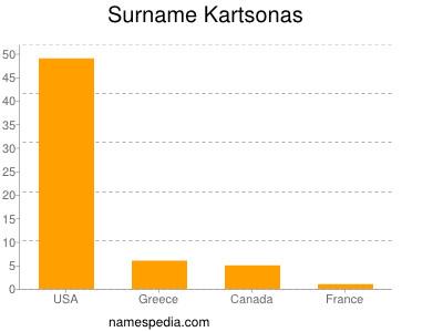 Surname Kartsonas