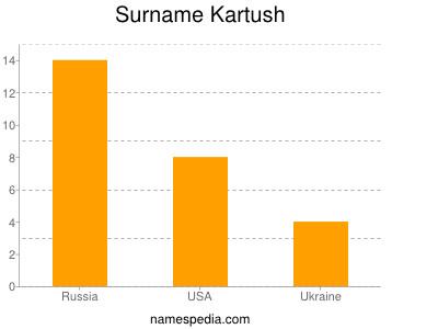 Surname Kartush