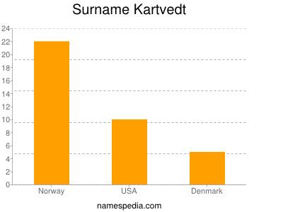 Surname Kartvedt