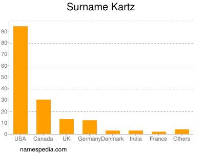 Surname Kartz