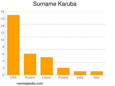 Surname Karuba