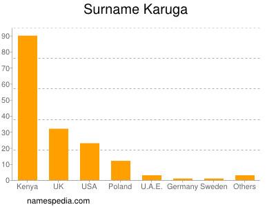 Surname Karuga