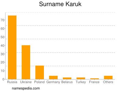 Surname Karuk