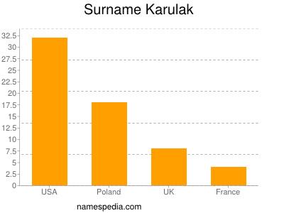 Surname Karulak
