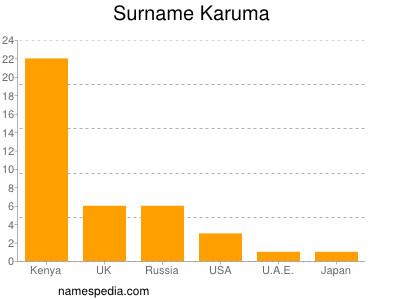 Surname Karuma