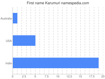 Given name Karumuri