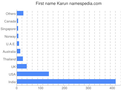 Given name Karun