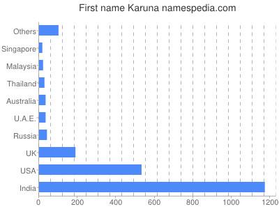 Given name Karuna