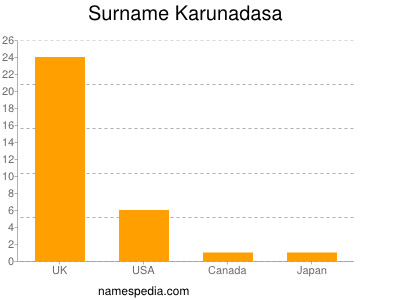 Surname Karunadasa